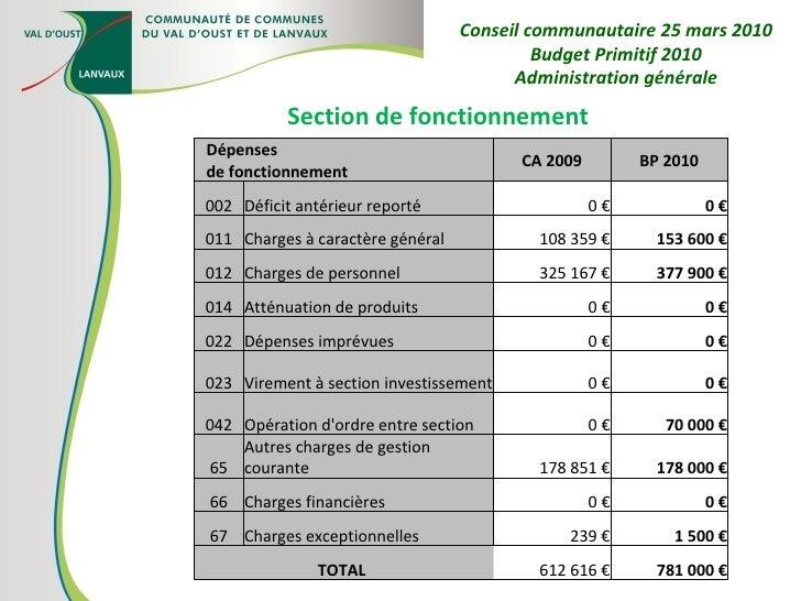 Section de fonctionnement Conseil communautaire 25 mars 2010 Budget Primitif 2010 Administration générale Dépenses de fonc...