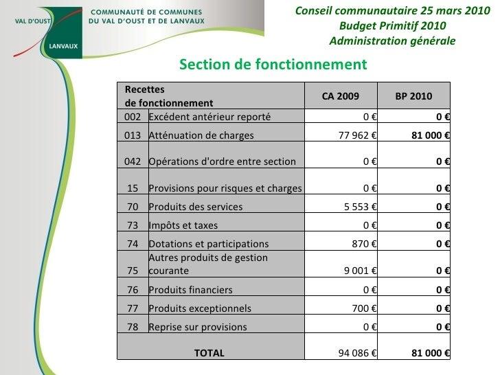Section de fonctionnement Conseil communautaire 25 mars 2010 Budget Primitif 2010 Administration générale Recettes de fonc...