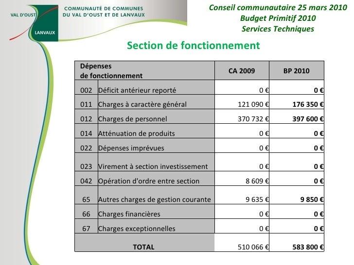 Section de fonctionnement Conseil communautaire 25 mars 2010 Budget Primitif 2010 Services Techniques Dépenses  de fonctio...