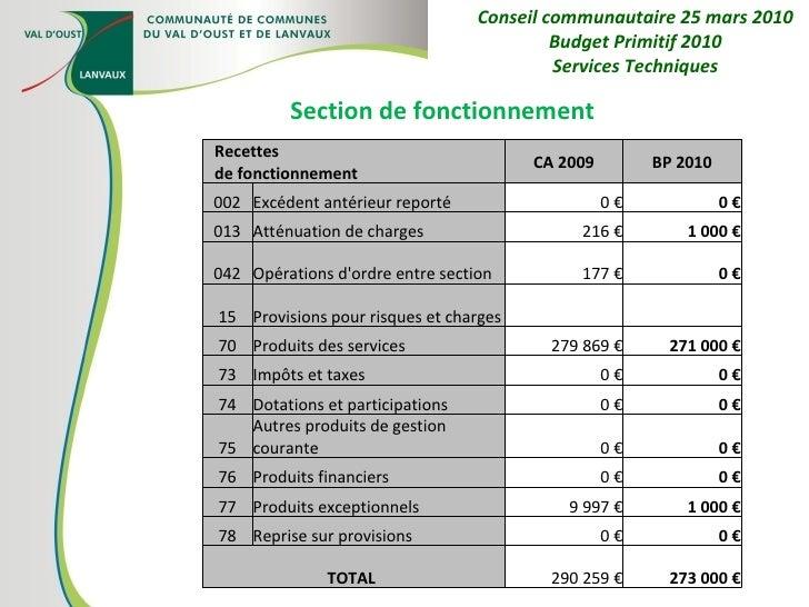 Section de fonctionnement Conseil communautaire 25 mars 2010 Budget Primitif 2010 Services Techniques Recettes de fonction...