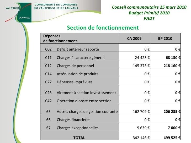 Section de fonctionnement Conseil communautaire 25 mars 2010 Budget Primitif 2010 PADT Dépenses de fonctionnement CA 2009 ...