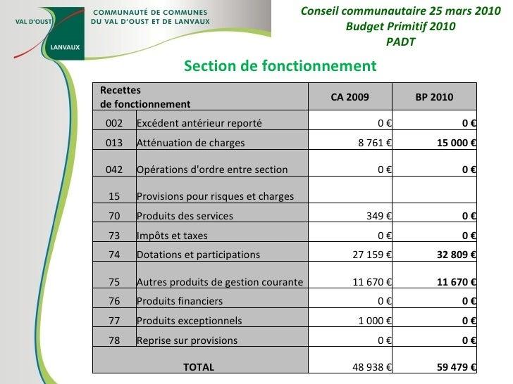 Section de fonctionnement Conseil communautaire 25 mars 2010 Budget Primitif 2010 PADT Recettes de fonctionnement CA 2009 ...