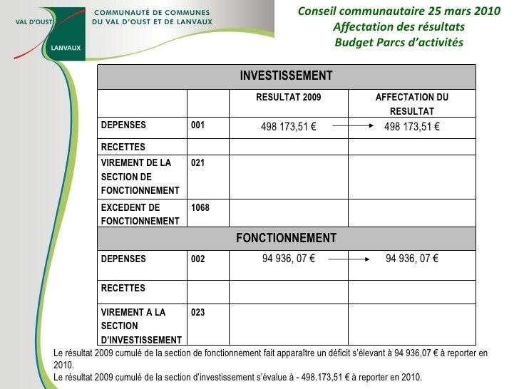 Conseil communautaire 25 mars 2010 Affectation des résultats Budget Parcs d'activités Le résultat 2009 cumulé de la sectio...