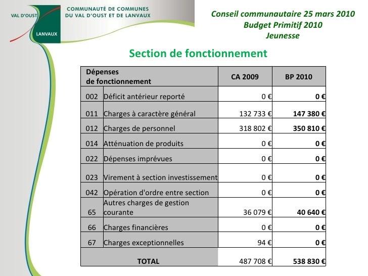Section de fonctionnement Conseil communautaire 25 mars 2010 Budget Primitif 2010 Jeunesse Dépenses de fonctionnement CA 2...