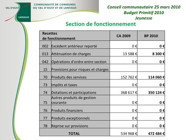 Section de fonctionnement Conseil communautaire 25 mars 2010 Budget Primitif 2010 Jeunesse Recettes  de fonctionnement CA ...