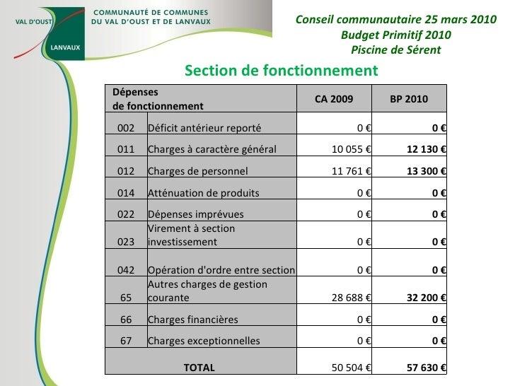 Section de fonctionnement Conseil communautaire 25 mars 2010 Budget Primitif 2010 Piscine de Sérent Dépenses de fonctionne...