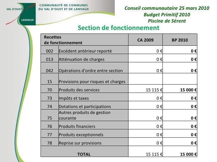 Section de fonctionnement Conseil communautaire 25 mars 2010 Budget Primitif 2010 Piscine de Sérent Recettes de fonctionne...