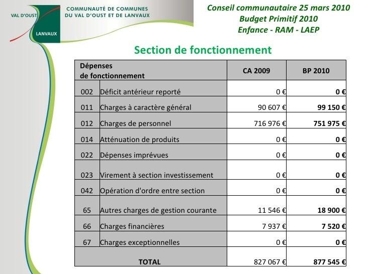Section de fonctionnement Conseil communautaire 25 mars 2010 Budget Primitif 2010 Enfance - RAM - LAEP Dépenses de fonctio...