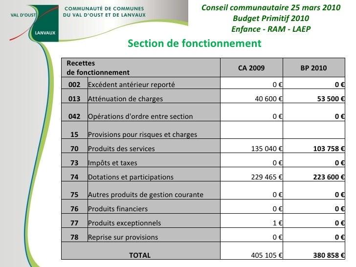 Section de fonctionnement Conseil communautaire 25 mars 2010 Budget Primitif 2010 Enfance - RAM - LAEP Recettes de fonctio...