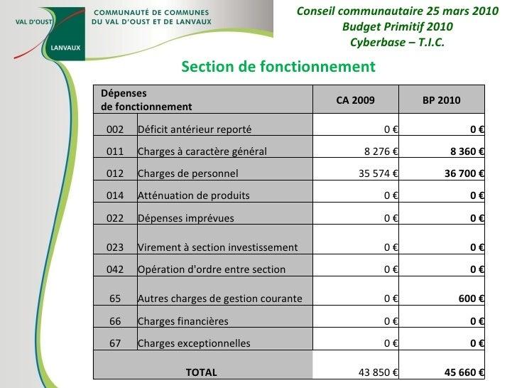 Section de fonctionnement Conseil communautaire 25 mars 2010 Budget Primitif 2010 Cyberbase – T.I.C. Dépenses de fonctionn...