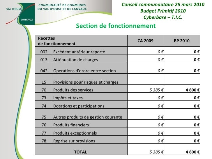 Section de fonctionnement Conseil communautaire 25 mars 2010 Budget Primitif 2010 Cyberbase – T.I.C. Recettes de fonctionn...