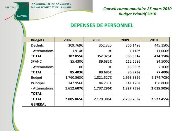 DEPENSES DE PERSONNEL Conseil communautaire 25 mars 2010 Budget Primitif 2010 Budgets 2007 2008 2009 2010 Déchets - Atténu...