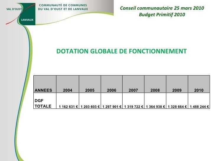 DOTATION GLOBALE DE FONCTIONNEMENT Conseil communautaire 25 mars 2010 Budget Primitif 2010 ANNEES 2004 2005 2006 2007 2008...