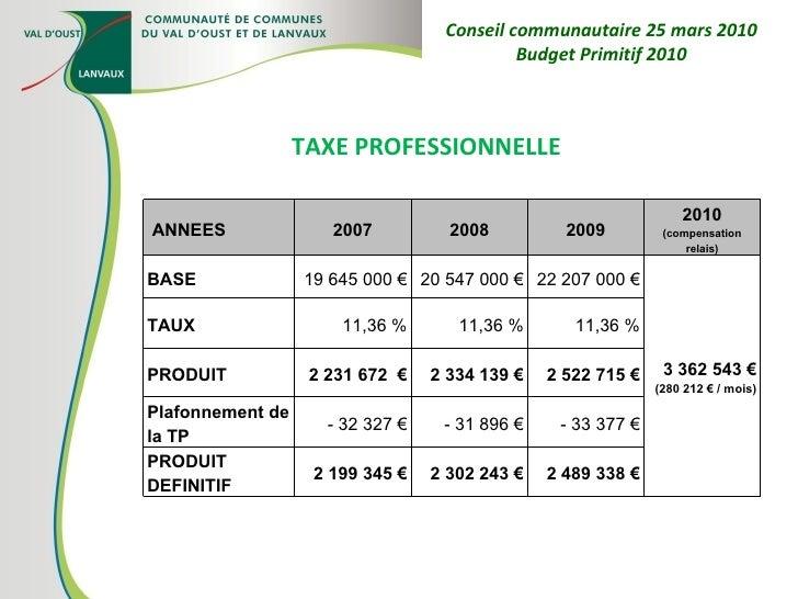TAXE PROFESSIONNELLE Conseil communautaire 25 mars 2010 Budget Primitif 2010  ANNEES 2007 2008 2009 2010  (compensation r...