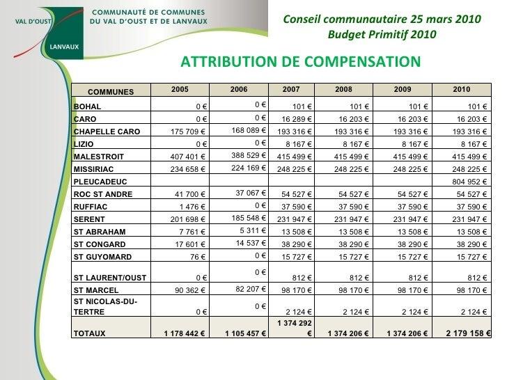 ATTRIBUTION DE COMPENSATION Conseil communautaire 25 mars 2010 Budget Primitif 2010 COMMUNES 2005 2006 2007 2008 2009 2010...