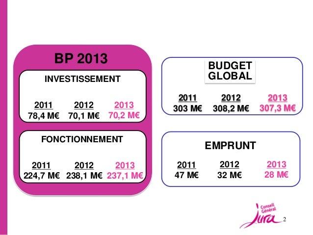 BP 2013                         BUDGET    INVESTISSEMENT                    GLOBAL                              2011      ...