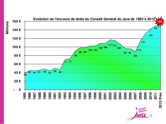 Evolution de lencours de dette du Conseil Général du Jura de 1985 à 2012           160 €                                  ...