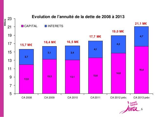 23                          Evolution de lannuité de la dette de 2008 à 2013Millions                                      ...