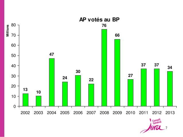 AP votés au BP           80                                  76Millions           70                                      ...
