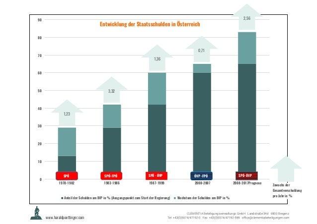 0 10 20 30 40 50 60 70 80 90 1970-1982 1983-1986 1987-1999 2000-2007 2008-2017Prognose Entwicklung der Staatsschulden in Ö...