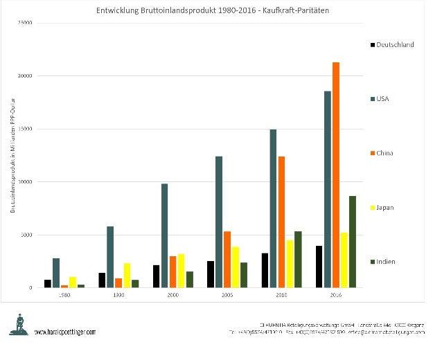Entwicklung BIP 1980 - 2016 PPP