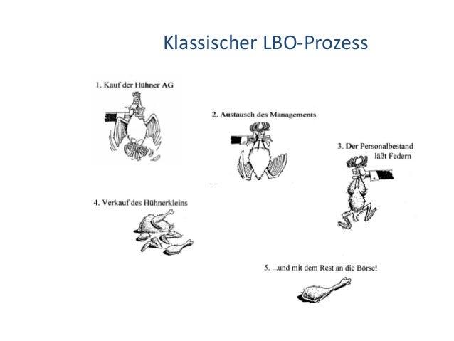 Klassischer LBO-Prozess