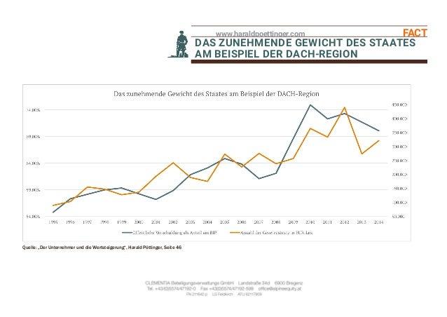 """www.haraldpoettinger.com FACT BOXDAS ZUNEHMENDE GEWICHT DES STAATES AM BEISPIEL DER DACH-REGION Quelle: """"Der Unternehmer u..."""