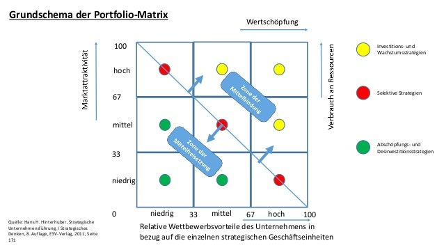 Wertsch�pfung 100 67 33 0 33 67 100 hoch mittel niedrig niedrig mittel hoch Relative Wettbewerbsvorteile des Unternehmens ...