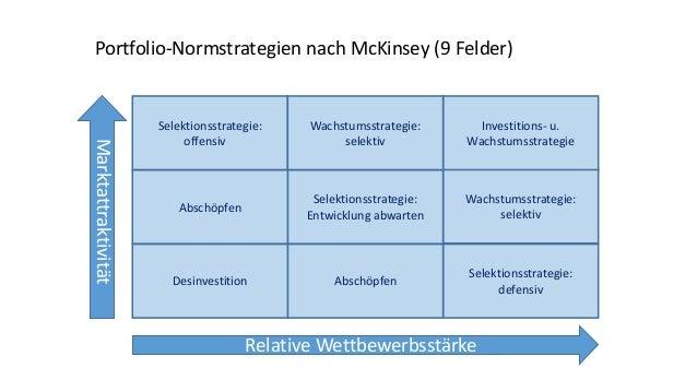 Selektionsstrategie: offensiv Selektionsstrategie: defensiv Wachstumsstrategie: selektiv Investitions- u. Wachstumsstrateg...