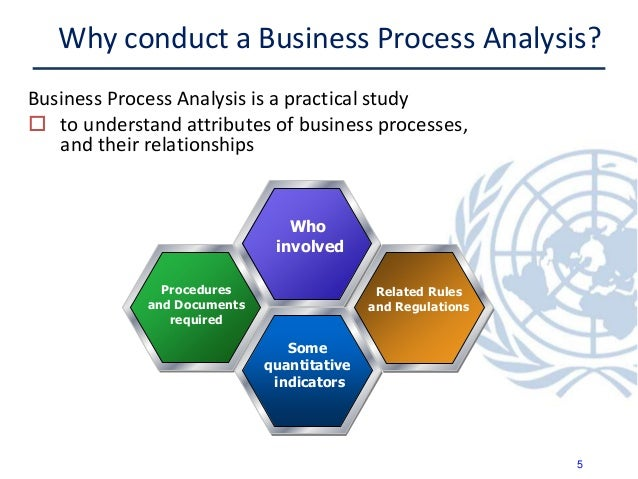 business process analysis Process improvement starts first with defining and understanding how the process works, so whether you're interviewing process participants, holding a process improvement workshop or observing a process, this template provides 35 key questions for arriving at a comprehensive description of a business process (as-is) and identifying which.