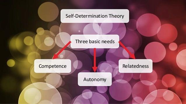 Three basic needs Competence Autonomy Relatedness Self-Determination Theory