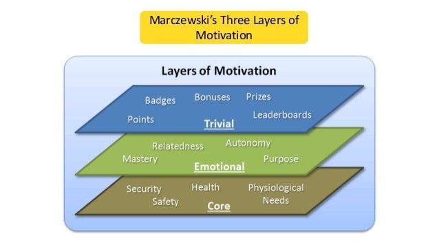Marczewski's Three Layers of Motivation