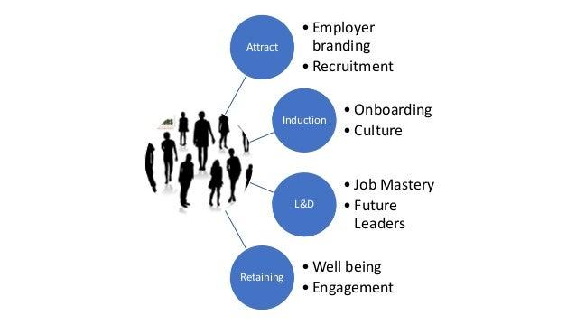 Attract • Employer branding • Recruitment