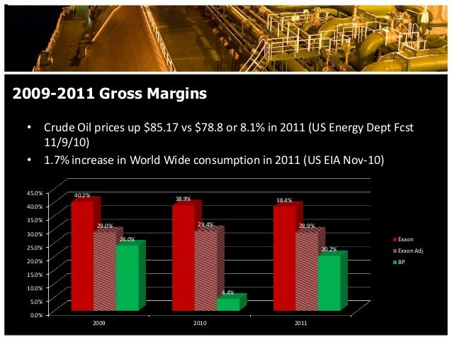 bp vs exxon A recent comparison of bp vs exxonmobil shares will show how mr market humbles us all - even yours truly.