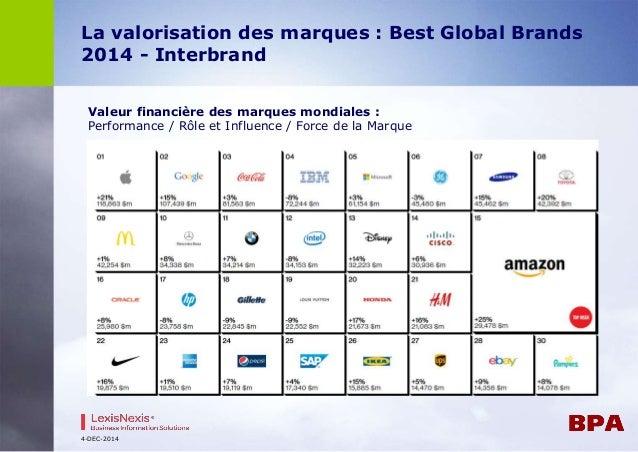 La valorisation des marques : Best Global Brands  2014 - Interbrand  Valeur financière des marques mondiales :  Performanc...