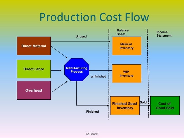 basic manufacturing cost categories 2016-11-1 typical tolerances of manufacturing  tolerances associated with basic manufacturing processes used in  translates to more than twice the part cost.