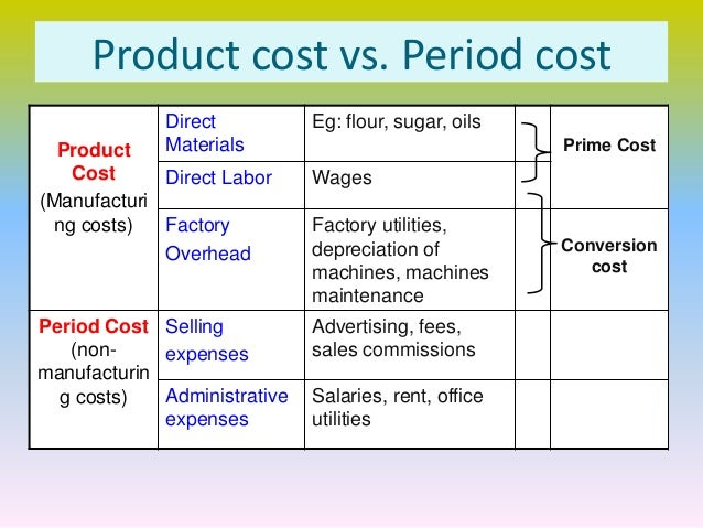 non traceable costs Nature and types of cost classification, variable costs, fixed costs, semi-variable costs, stepped fixed costs, classification of labour, material costs direct costs are closely related and traceable to each item produced indirect costs are not so easy to relate businesses also have non-production overheads these are costs.