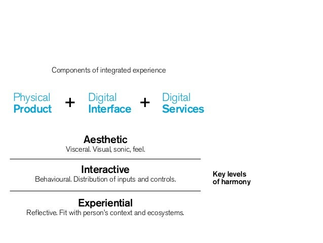 + +Physical Product Digital Interface Digital Services ! Aesthetic  Visceral. Visual, sonic, feel. Interactive Behaviour...
