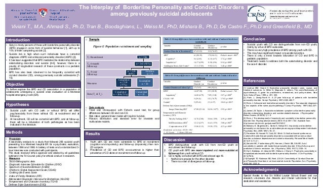 The Interplay of Borderline Personality and Conduct Disorders among previously suicidal adolescents Viviani T., M.A., Ahma...