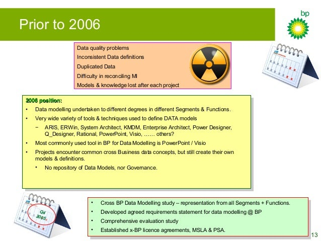 13 Prior to 2006 2006 position:2006 position: • Data modelling undertaken to different degrees in different Segments & Fun...
