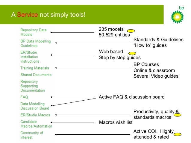 """A Service not simply tools! 235 models 50,529 entities Standards & Guidelines """"How to"""" guides Web based Step by step guide..."""