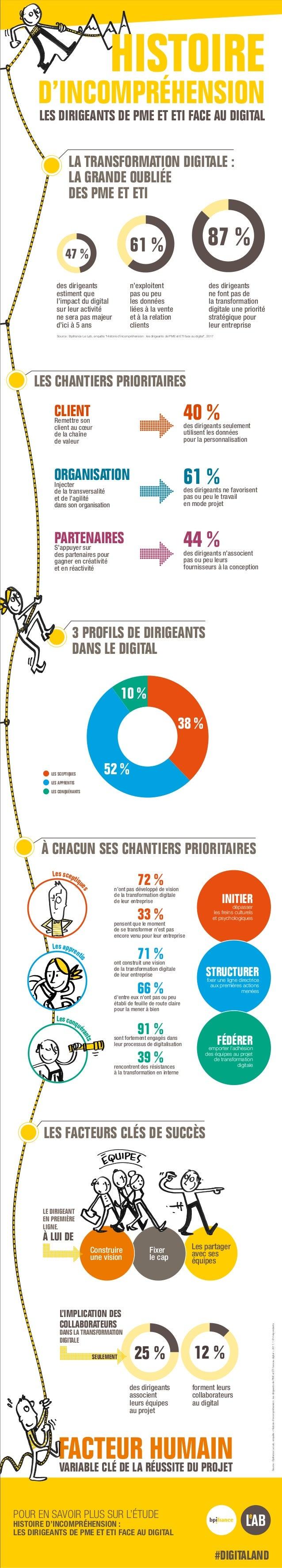 LES CHANTIERS PRIORITAIRES LES SCEPTIQUES LES APPRENTIS LES CONQUÉRANTS 38 % 52 % 10 % 3 PROFILS DE DIRIGEANTS DANS LE DIG...