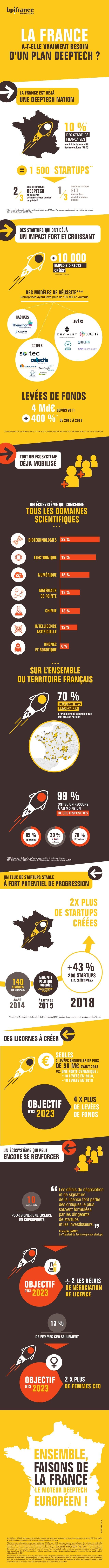 DES STARTUPS QUI ONT DÉJÀ UN IMPACT FORT ET CROISSANT D'UN PLAN DEEPTECH ? LA FRANCEA-T-ELLE VRAIMENT BESOIN LA FRANCE EST...