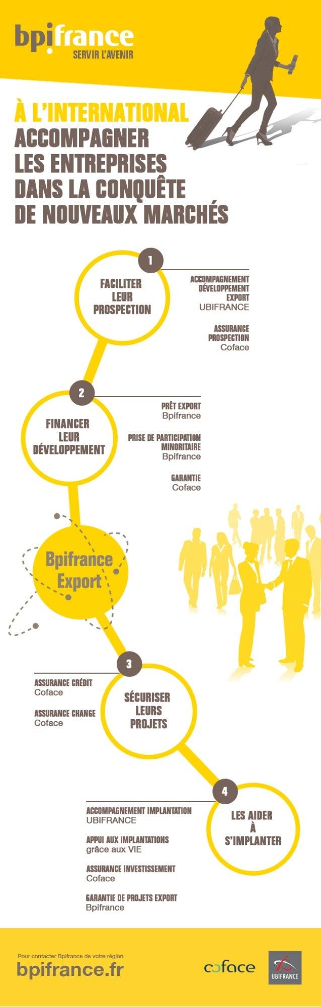 Infographie : l'accompagnement des entreprises françaises à l'international