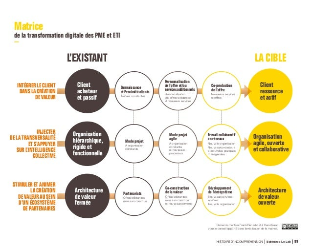 HISTOIRE D'INCOMPRÉHENSION Bpifrance Le Lab 101 Méthodologie L'enquêteréaliséeparBpifranceLeLabapermisderéunirunéchantillo...