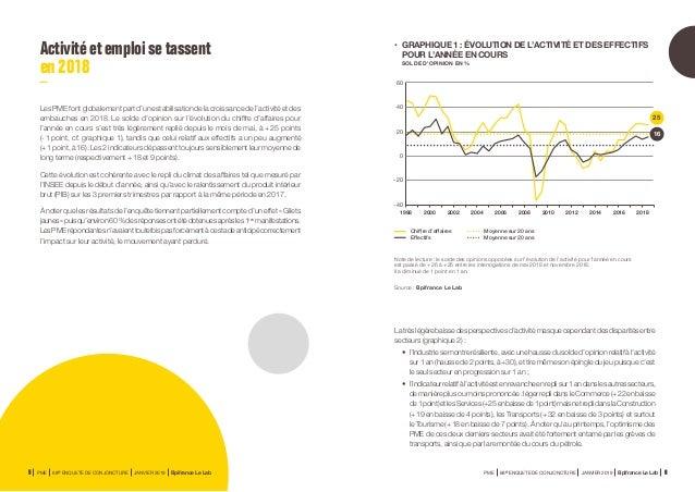 Activitéetemploisetassent en2018 Les PME font globalement part d'une stabilisation de la croissance de l'activité et des e...