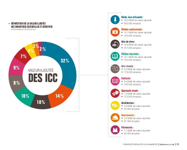 CRÉATIVITÉ DÉROUTÉE OU AUGMENTÉE Bpifrance Le Lab 30 ARTS VISUELS PME • Le Canard Enchaîné • Delcourt/Soleil (…) ETI •...