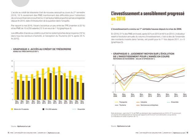 D'un point de vue sectoriel, la progression de l'investissement est la plus vive dans l'Industrie (+9 après +1), les Serv...