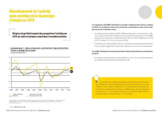 Ralentissementde l'activité maismaintien de la dynamique d'emploien 2019 • GRAPHIQUE 1 : ÉVOLUTION DE L'ACTIVITÉ ET DES E...