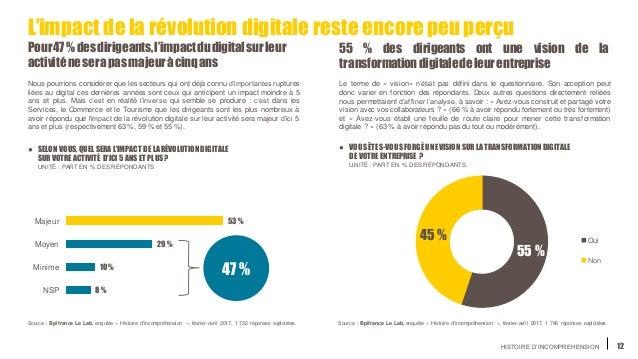 HISTOIRE D'INCOMPREHENSION 55 % des dirigeants ont une vision de la transformationdigitaledeleurentreprise 12 L'impact del...